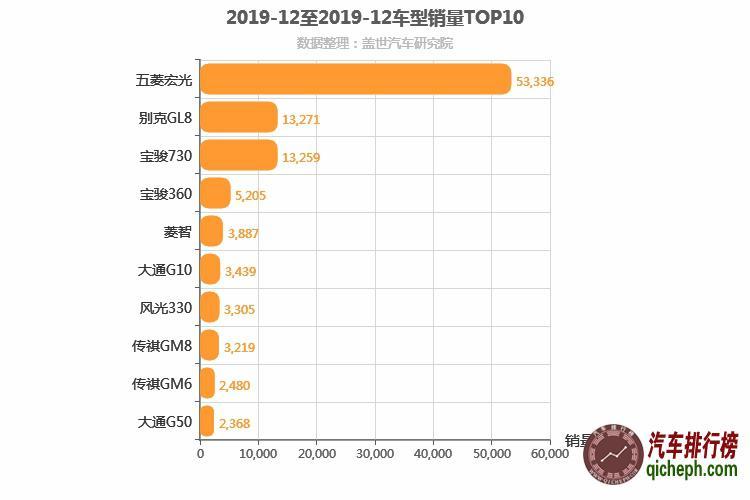 2019年12月MPV销量排行榜