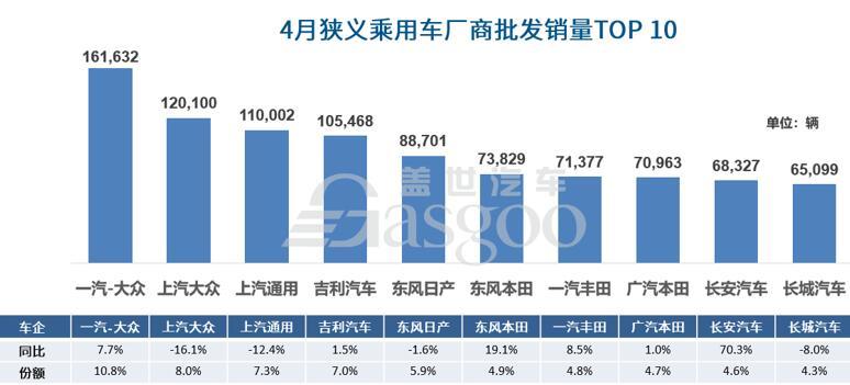 """4月车企销量前十排名回归""""常态化"""""""