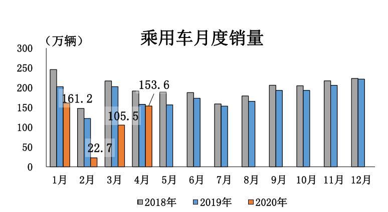 结束21个月连降,4月汽车销量同比增长4.4%