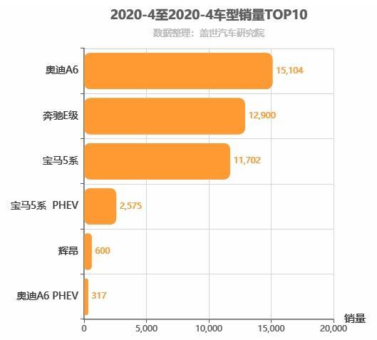 2020年4月C级轿车销量排行榜 奥迪A6超越奔驰E级