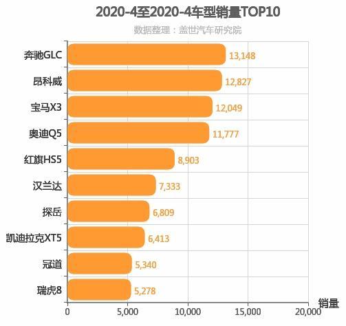 2020年4月中型SUV销量排行榜 瑞虎8进前十