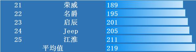 汽车质量最新排行榜出炉:丰田失前三,日产大众前十,吉利十八!