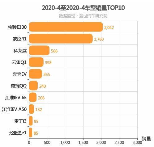 2020年4月自主A00级轿车销量排行榜,宝骏E100位居第一