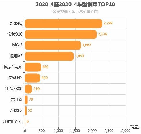 2020年4月自主A0级轿车销量排行榜,奇瑞eQ位居第一