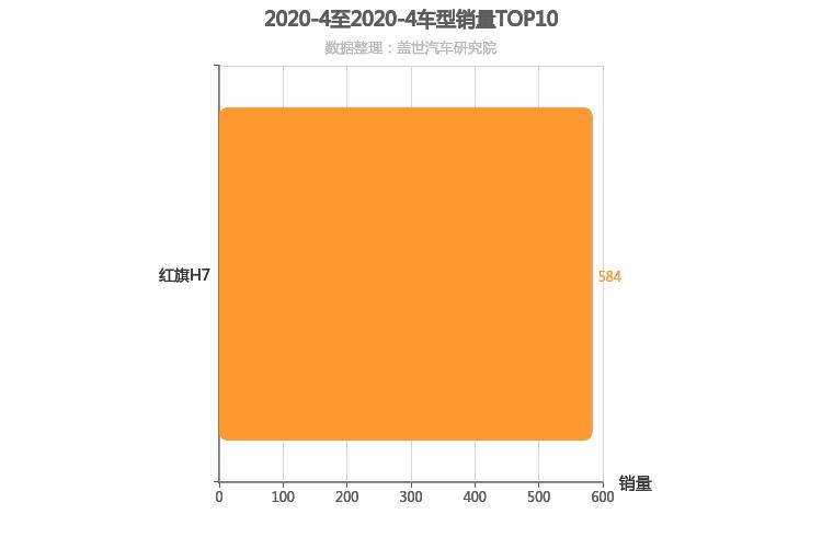 2020年4月自主C级轿车销量排行榜,红旗H7一枝独秀