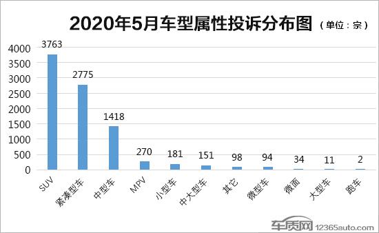 2020年5月国内汽车投诉排行及分析报告