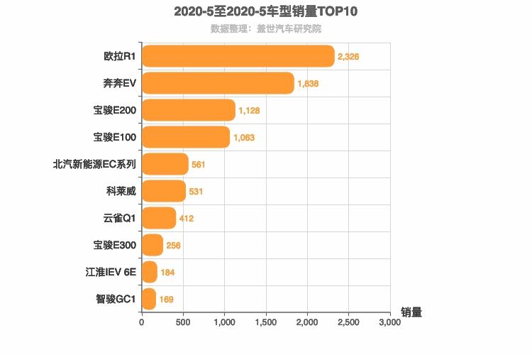 2020年5月自主A00级轿车销量排行榜欧拉R1夺魁
