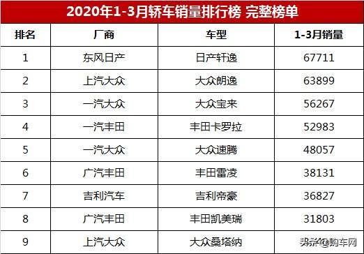 2020年一季度轿车销量排行榜自主一枝独秀