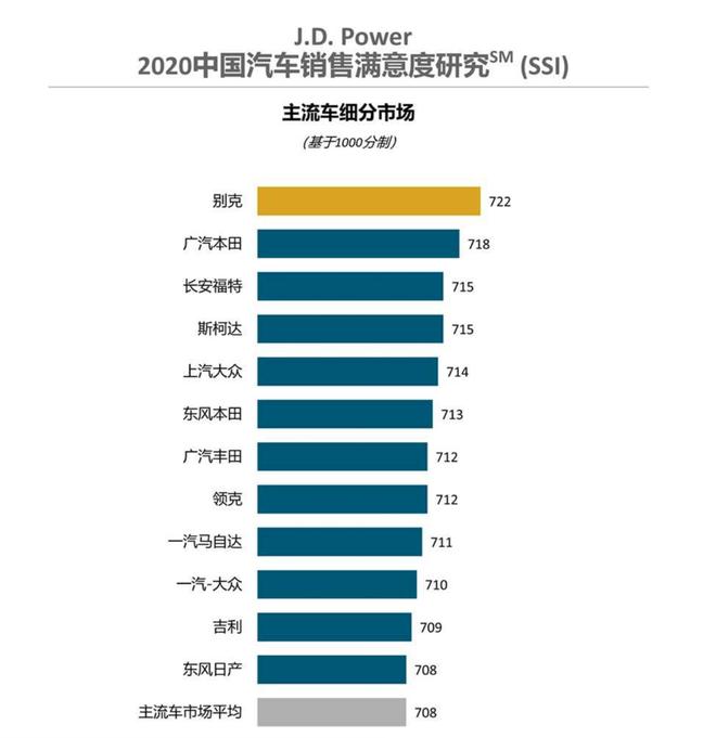 2020年国内君迪汽车销售满意度排行,别克获第一