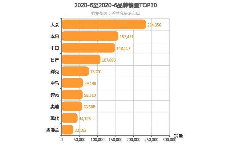 2020年6月合资汽车品牌销量排行榜 大众第一