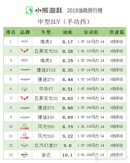 2019年中国汽车油耗排行榜——SUV篇(下)