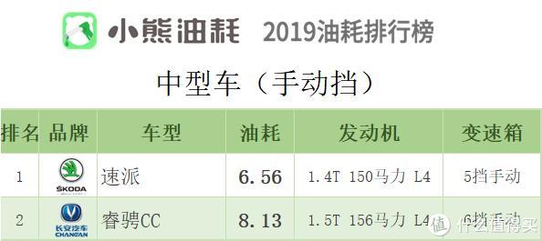 2019年中国汽车油耗排行榜——轿车篇(下)