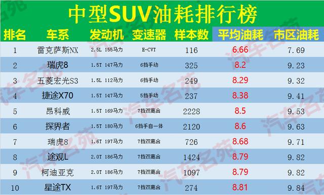 2020年最新中国汽车油耗排行榜——中型SUV篇