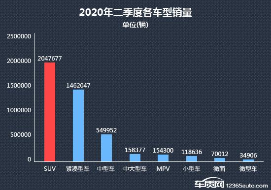 2020年二季度热销SUV投诉销量比排行榜
