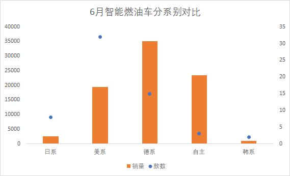 6月智能燃油车排行榜:长安UNI-T不到十天卖6331辆