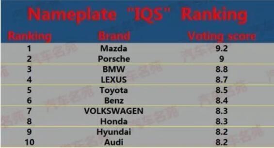 2020年7月汽车品牌质量排行榜 国产车再遭惨败