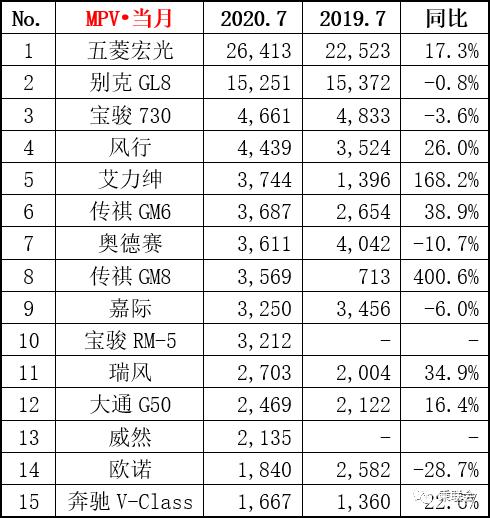 2020年7月MPV销量排行榜 宝骏RM-5未成黑马
