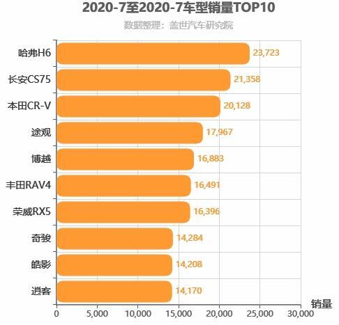 2020年7月紧凑型SUV销量排行榜  长安CS75增长快速