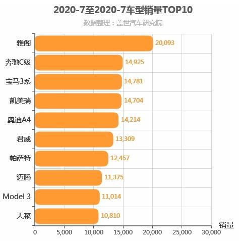 2020年7月B级轿车销量排行榜 雅阁位居第一