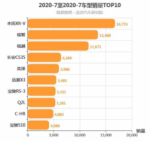 2020年7月小型SUV销量排行榜 本田XR-V第一