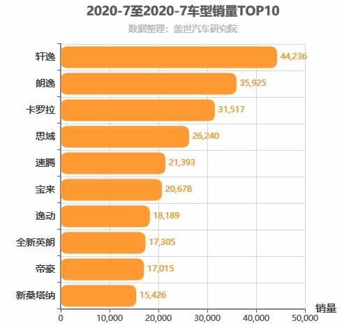 2020年7月A级轿车销量排行榜 轩逸第一
