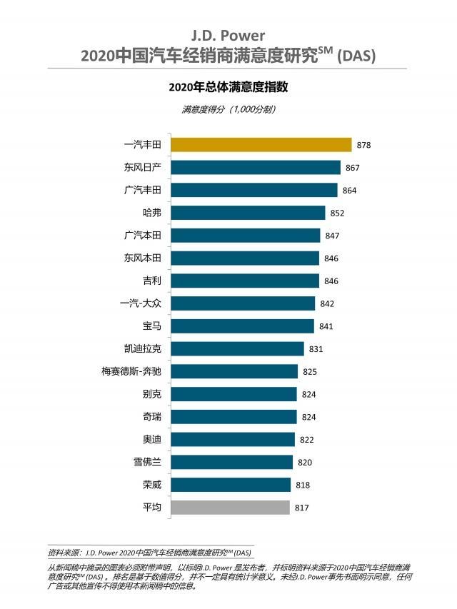 J.D. Power2020中国汽车经销商满意度排行榜