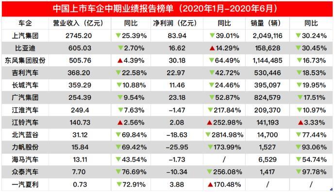 13家自主车企业绩排行榜,多家营收利润大跌