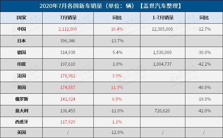 2020年7月各国新车销量排行榜 中国第一