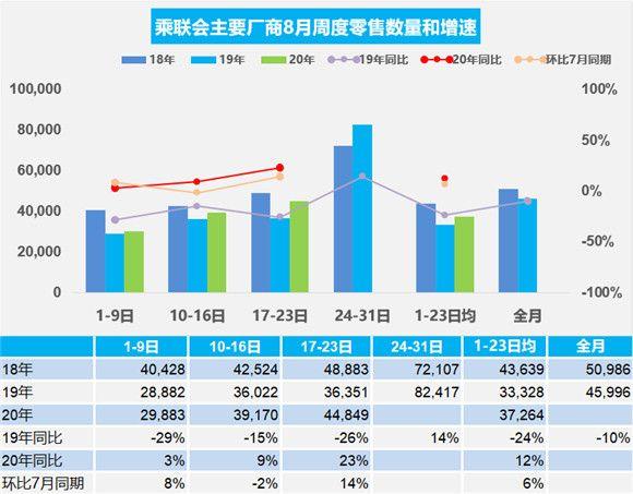 2020年8月汽车销量:需求旺盛,前三周乘用车增长12%