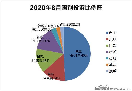2020年8月国内汽车投诉排行榜及分析报告