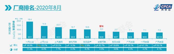 2020年8月车企销量排行榜,前十只有这两家销量下滑
