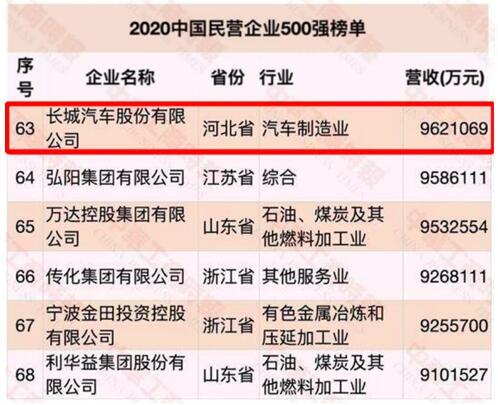 长城汽车又又又又获殊荣 这回是荣登2020中国民营企业500强