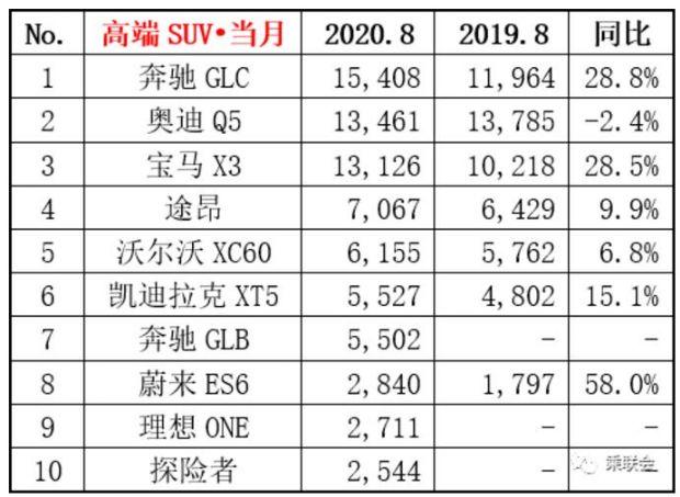 2020年8月豪华SUV销量排行榜 BBA奇虎相当