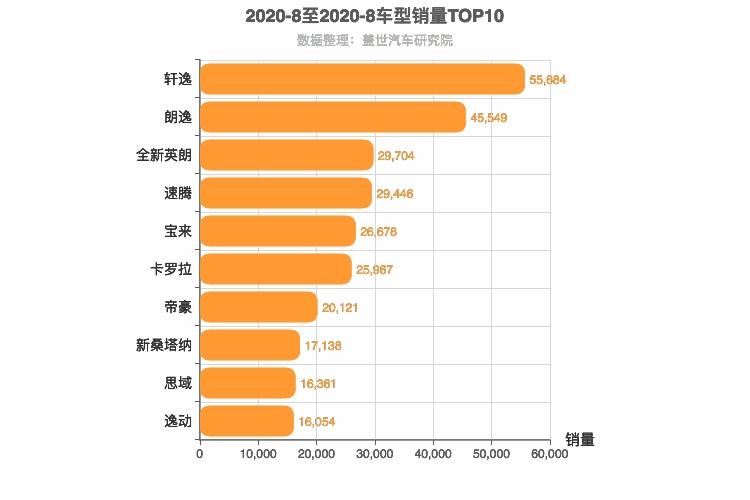 2020年8月A级轿车销量排行榜 轩逸位居第一