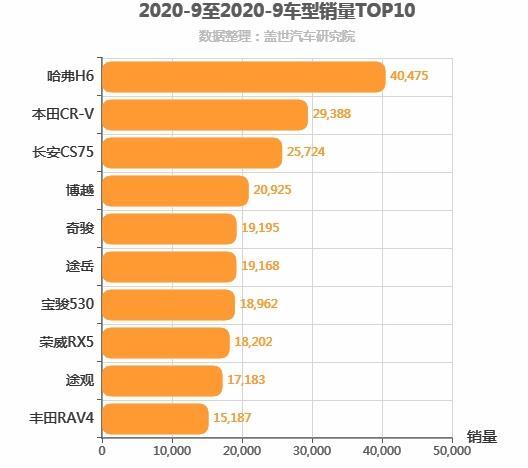 2020年9月紧凑型SUV销量排行榜 长安问鼎差距拉大