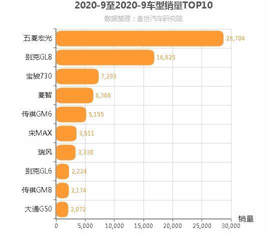 2020年9月MPV销量排行榜 普遍下滑趋势