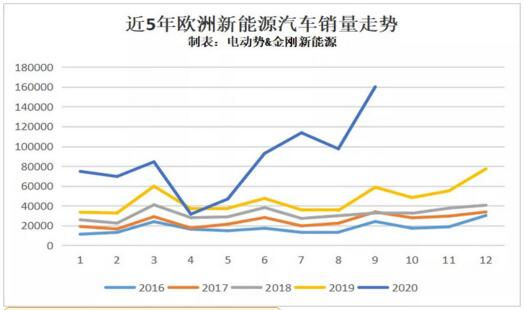 9月欧洲新能源销量排行榜,这给我们带来什么启示?