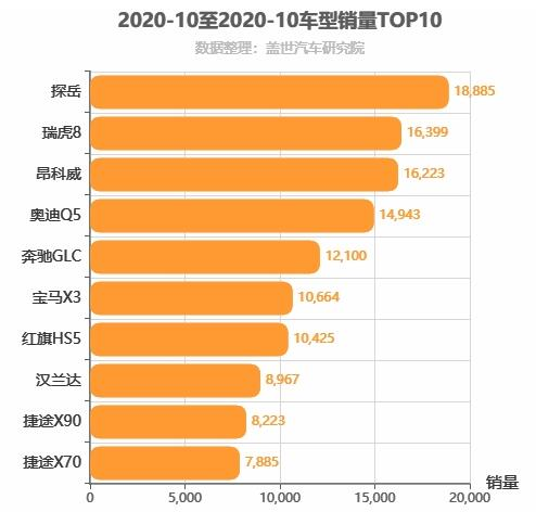 2020年10月中型SUV销量排行榜 探岳位居第一