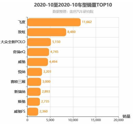 2020年10月A0级轿车销量排行榜 飞度位居第一