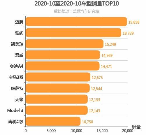 2020年10月B级轿车销量排行榜 迈腾位居第一
