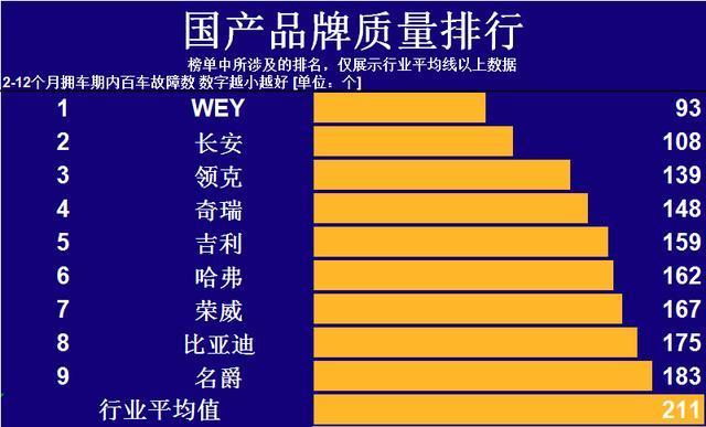 国产汽车品牌质量排行榜,奇瑞前五,领克仅第3,传祺无影?