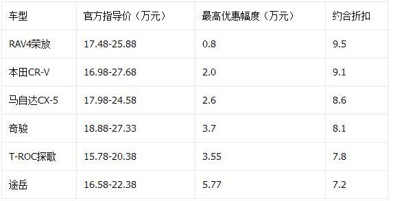 途岳降5.77万元 11月紧凑型SUV降价排行榜
