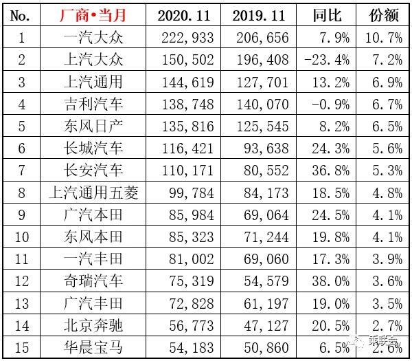 2020年11月厂商销量排行榜 奇瑞翻身涨幅最大