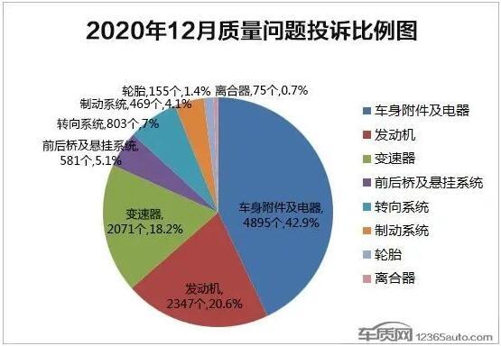 2020年12月国内汽车投诉排行榜及分析报告