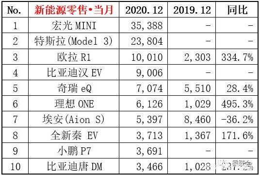 2020年12月新能源销量排行榜 宏光MINI高居榜首