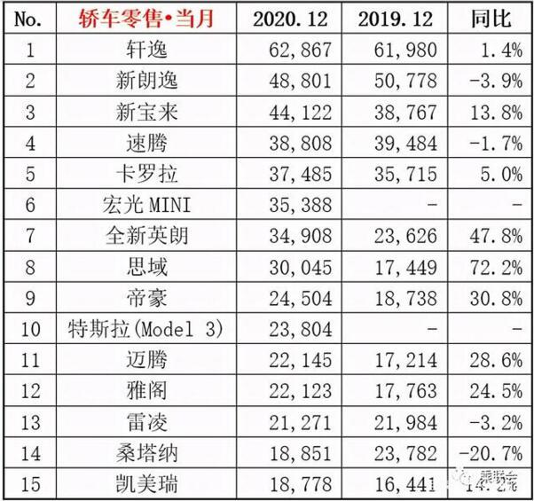 2020年12月轿车销量排行榜 日产轩逸高居榜首