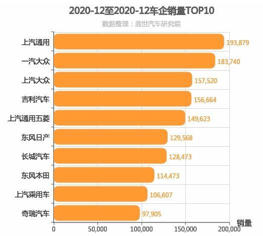 2020年12月所有车企销量排行榜 自主合资平分秋色