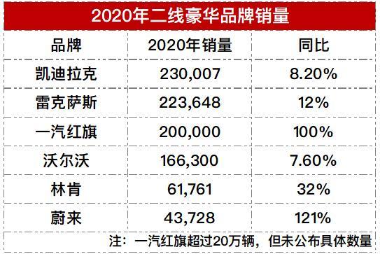 2020年二线豪华品牌销量排行榜,多品牌销量创新高