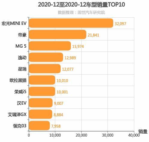 2020年12月自主轿车销量排行榜 长安逸动下滑-38.58%