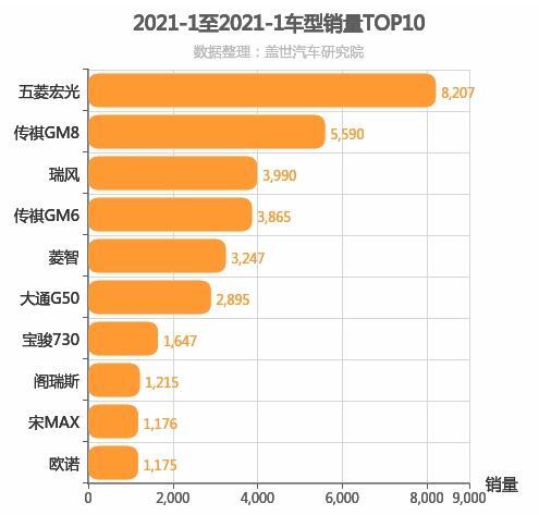 2021年1月自主MPV销量排行榜 五菱宏光第一